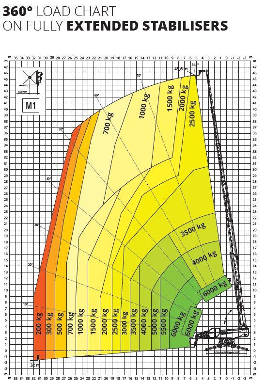 Magni RTH 6.46 360° skotbómulyftari