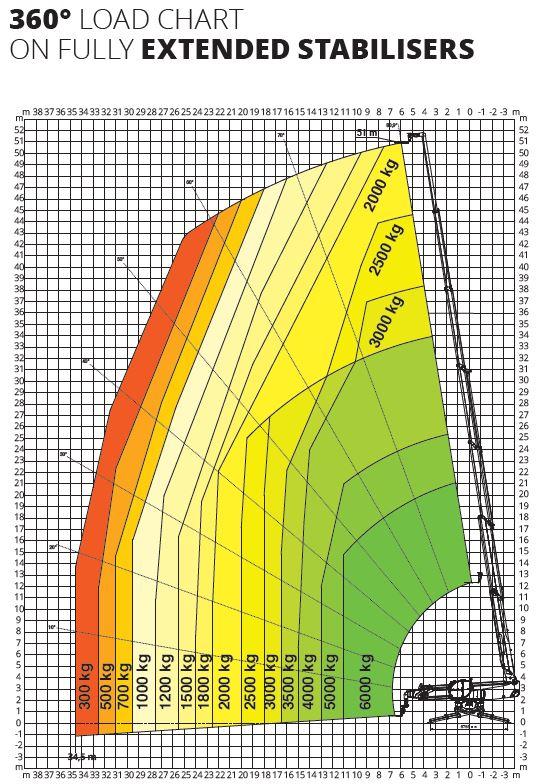 Magni RTH 6.51 360° skotbómulyftari