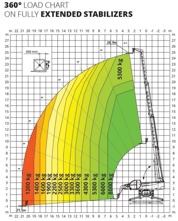 Magni RTH 8.25 360° skotbómulyftari