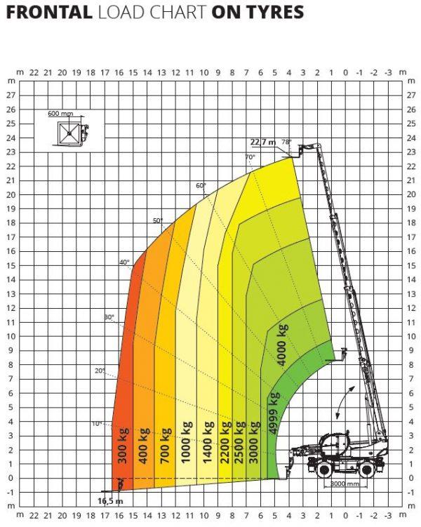 Magni RTH 6.23 360° skotbómulyftari
