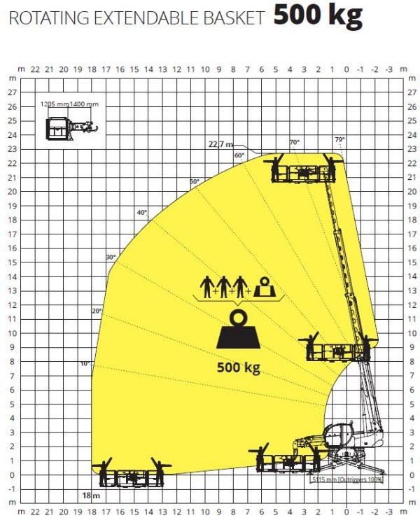 Magni RTH 6.21 360° skotbómulyftari
